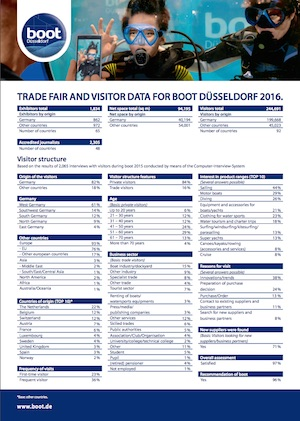 Informe post feria Boot Düsseldorf 2016