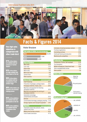 Informe feria Packtech India 2014 - Interpack Alliance