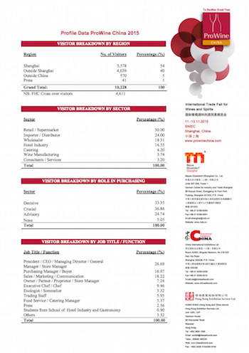 Informe ProWine China 2015