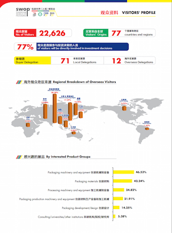 swop 2015 report processing packaging interpack alliance china